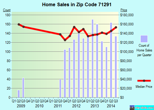 Zip code 71291 (WEST MONROE, Louisiana) real estate house value trends