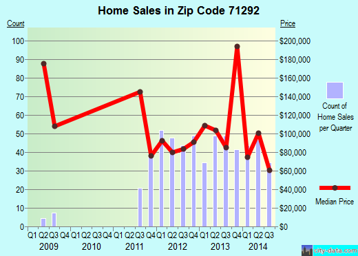 Zip code 71292 (Bawcomville, Louisiana) real estate house value trends
