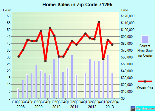 Zip code 71295 (Winnsboro, Louisiana) real estate house value trends
