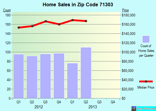 Zip code 71303 (Alexandria, Louisiana) real estate house value trends