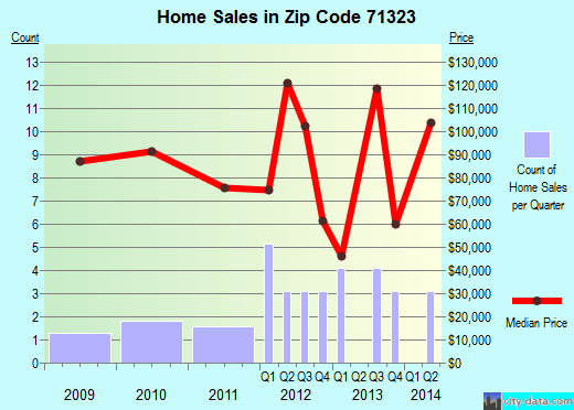 Zip code 71323 (, Louisiana) real estate house value trends
