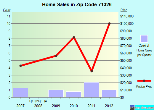 Zip code 71326 (Clayton, Louisiana) real estate house value trends