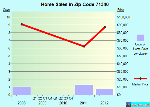 Zip code 71340 (Harrisonburg, Louisiana) real estate house value trends