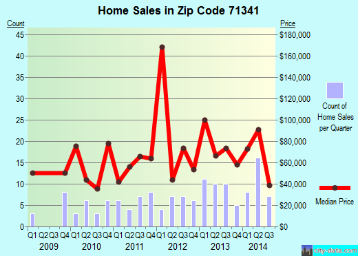 Zip code 71341 (HESSMER, Louisiana) real estate house value trends