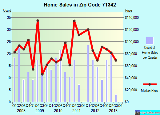 Zip code 71342 (Jena, Louisiana) real estate house value trends