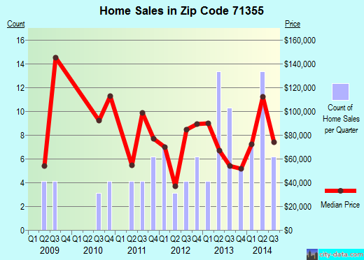 Zip code 71355 (Bordelonville, Louisiana) real estate house value trends