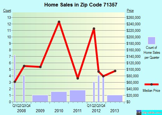 Zip code 71357 (Newellton, Louisiana) real estate house value trends