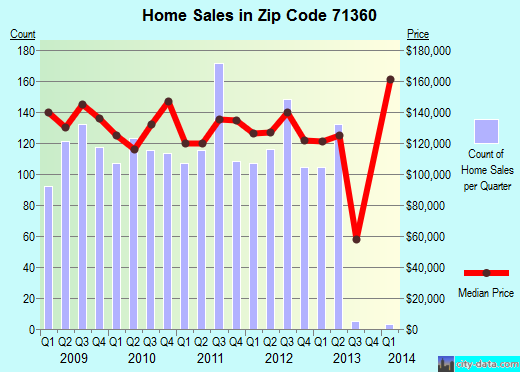 Zip code 71360 (Pineville, Louisiana) real estate house value trends