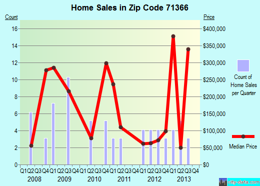 Zip code 71366 (St. Joseph, Louisiana) real estate house value trends