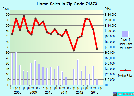 Zip code 71373 (Minorca, Louisiana) real estate house value trends