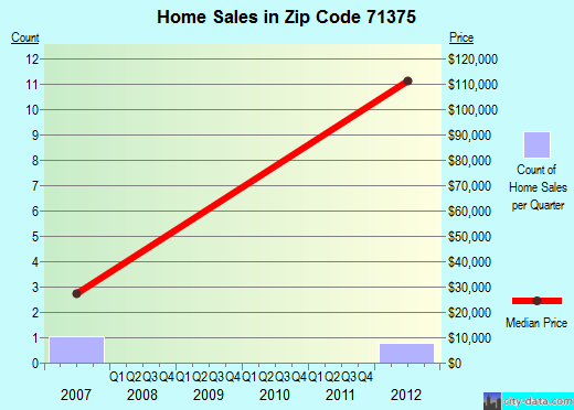 Zip code 71375 (Waterproof, Louisiana) real estate house value trends