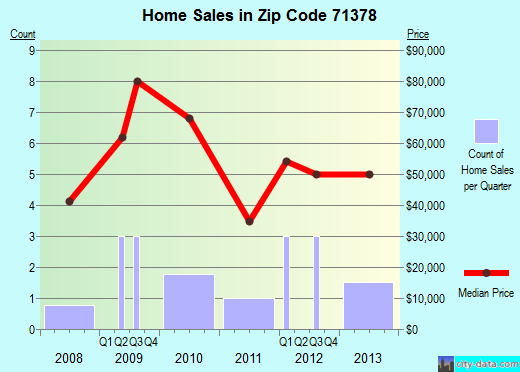 Zip code 71378 (Wisner, Louisiana) real estate house value trends