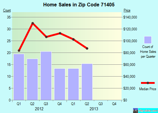 Zip code 71405 (BALL, Louisiana) real estate house value trends