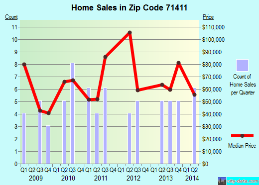 Zip code 71411 (Campti, Louisiana) real estate house value trends
