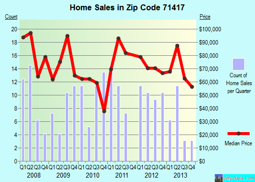 Zip code 71417 (Rock Hill, Louisiana) real estate house value trends