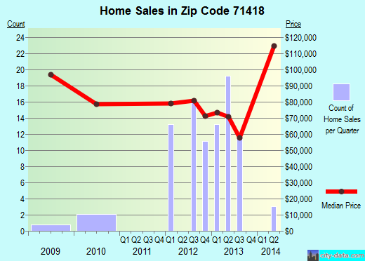 Zip code 71418 (Banks Springs, Louisiana) real estate house value trends