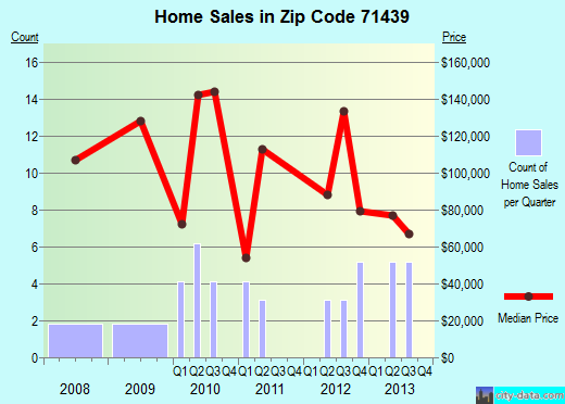 Zip code 71439 (Hornbeck, Louisiana) real estate house value trends