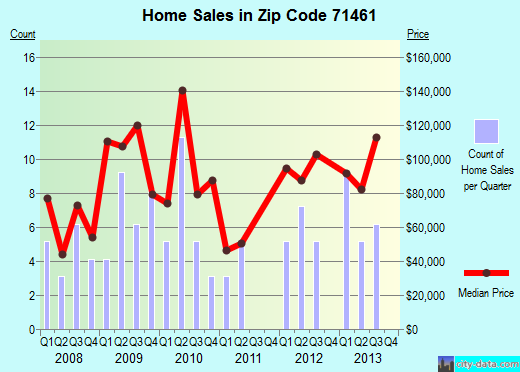Zip code 71461 (New Llano, Louisiana) real estate house value trends