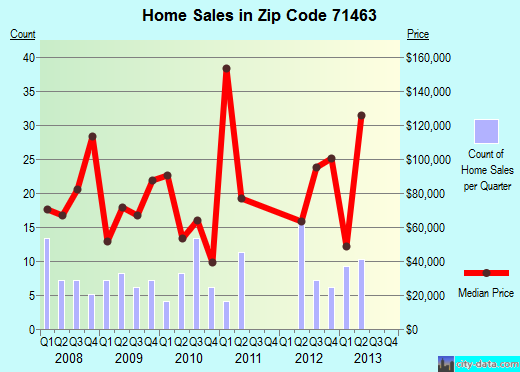 Zip code 71463 (Oakdale, Louisiana) real estate house value trends