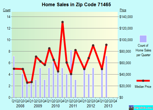 Zip code 71465 (Olla, Louisiana) real estate house value trends