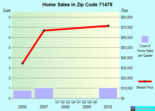 Zip code 71479 (Tullos, Louisiana) real estate house value trends