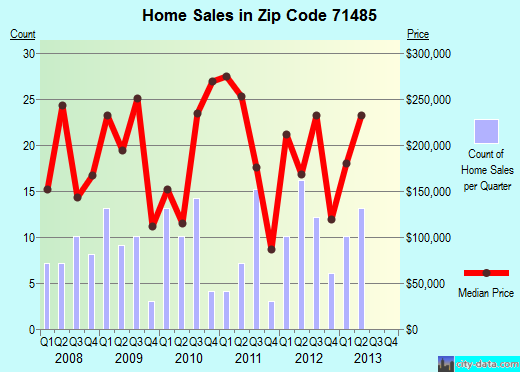 Zip code 71485 (Woodworth, Louisiana) real estate house value trends