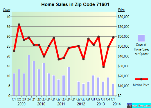 Zip code 71601 (Pine Bluff, Arkansas) real estate house value trends
