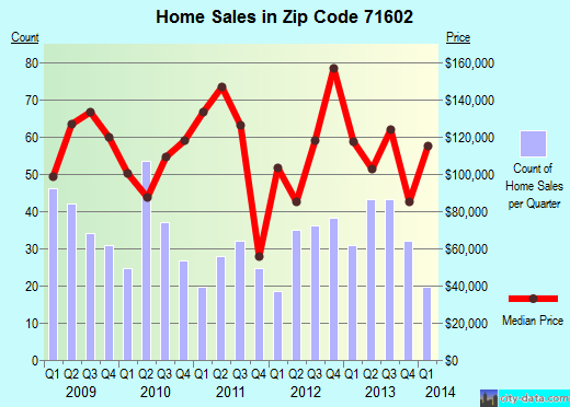 Zip code 71602 (Pine Bluff, Arkansas) real estate house value trends