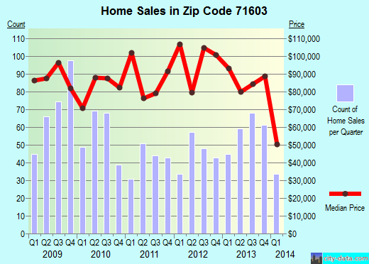 Zip code 71603 (Pine Bluff, Arkansas) real estate house value trends
