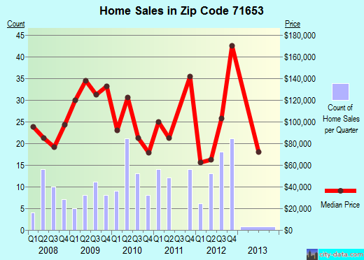Zip code 71653 (Lake Village, Arkansas) real estate house value trends