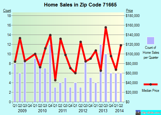 Zip code 71665 (Rison, Arkansas) real estate house value trends