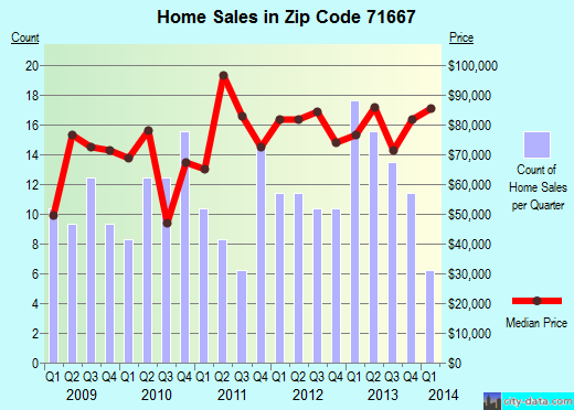 Zip code 71667 (Star City, Arkansas) real estate house value trends