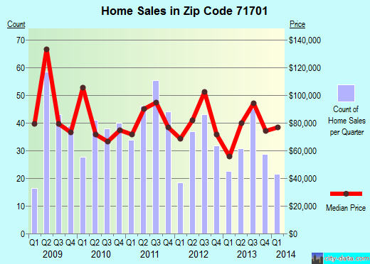 Zip code 71701 (Camden, Arkansas) real estate house value trends