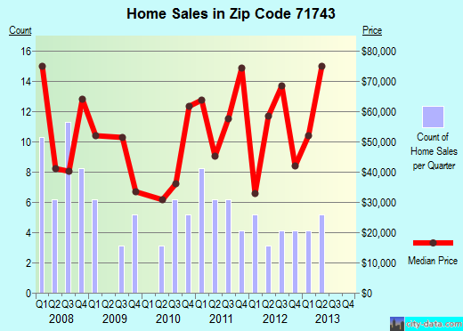 Zip code 71743 (Gurdon, Arkansas) real estate house value trends