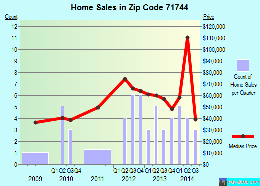 Zip code 71744 (Hampton, Arkansas) real estate house value trends