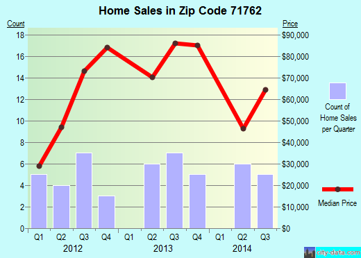 Zip code 71762 (Smackover, Arkansas) real estate house value trends