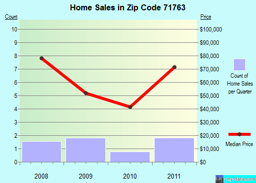 Zip code 71763 (Sparkman, Arkansas) real estate house value trends