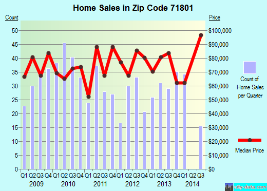 Zip code 71801 (Hope, Arkansas) real estate house value trends