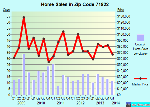 Zip code 71822 (Ashdown, Arkansas) real estate house value trends