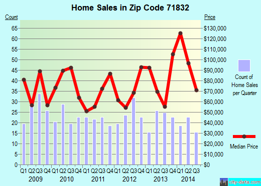 Zip code 71832 (De Queen, Arkansas) real estate house value trends