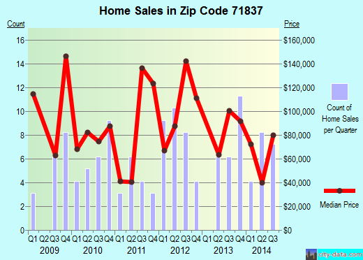 Zip code 71837 (Fouke, Arkansas) real estate house value trends