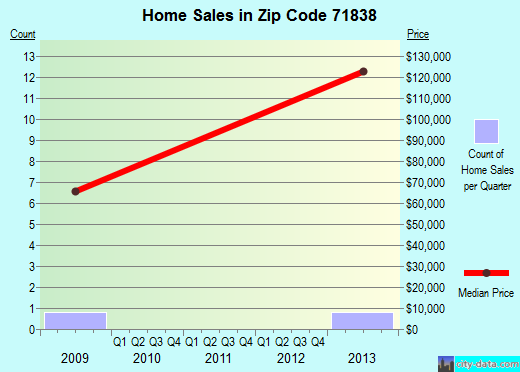 Zip code 71838 (McNab, Arkansas) real estate house value trends