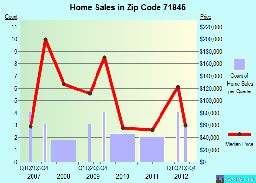 Zip code 71845 (Lewisville, Arkansas) real estate house value trends