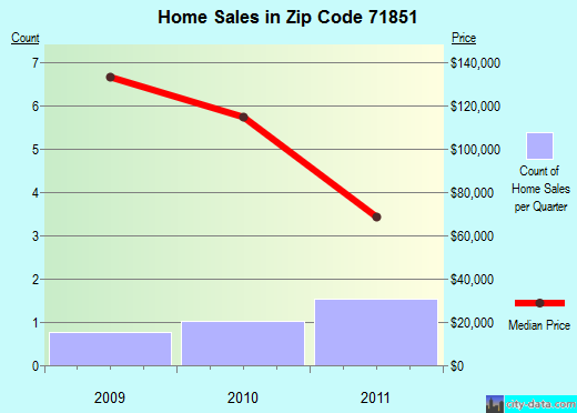 Zip code 71851 (Mineral Springs, Arkansas) real estate house value trends