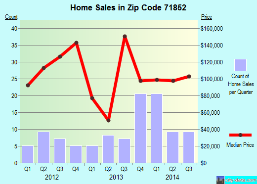 Zip code 71852 (Nashville, Arkansas) real estate house value trends