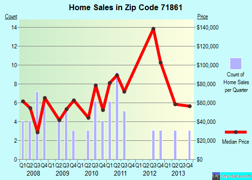 Zip code 71861 (Taylor, Arkansas) real estate house value trends