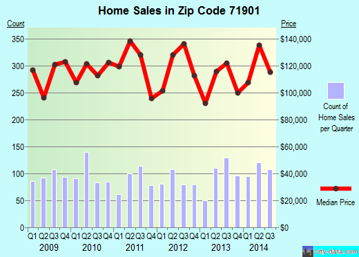 Zip code 71901 (Hot Springs, Arkansas) real estate house value trends