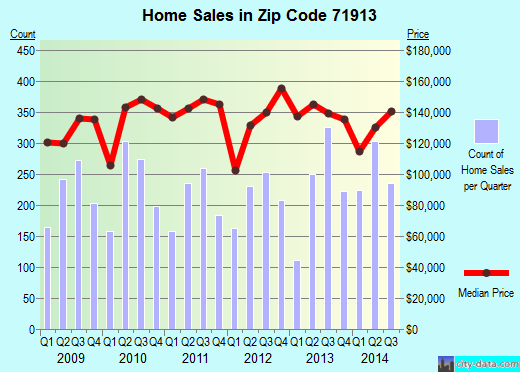 Zip code 71913 (Hot Springs, Arkansas) real estate house value trends