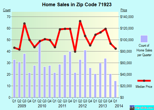 Zip code 71923 (ARKADELPHIA, Arkansas) real estate house value trends