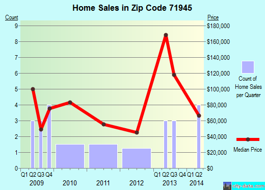 Zip code 71945 (Hatfield, Arkansas) real estate house value trends